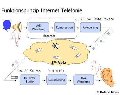 Funktionsprinzip Internet Telefonie