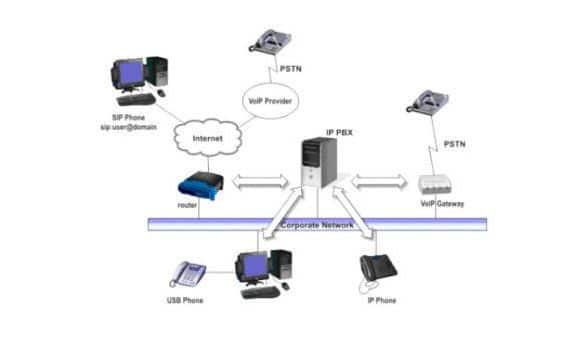 Leistungsmerkmale von 3CX IP-Telefonanlage für Windows