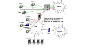 Asterisk als VoIP Gateway