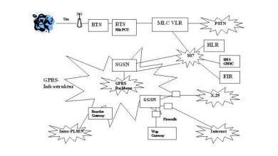 GPRS Systemarchitektur