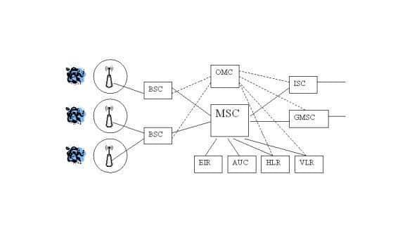 GSM Architektur