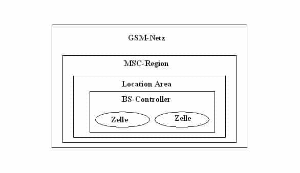 GSM Technik