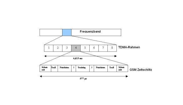 Kombination FDMA und TDMA