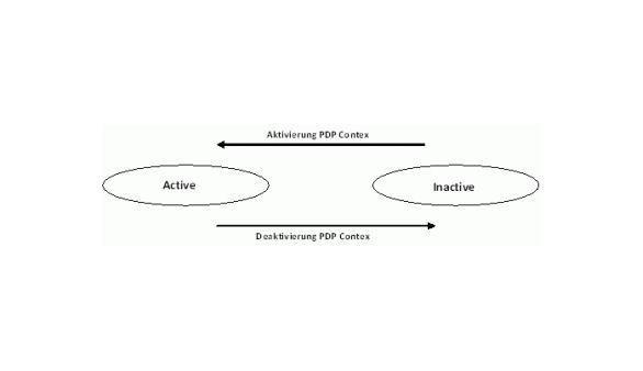 Zustand PDP-Contex