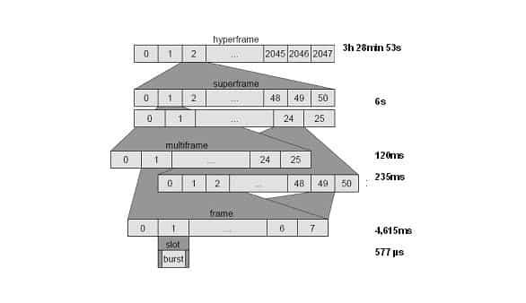 Rahmenhierarchie