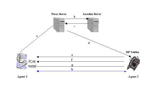 Verbindungsaufbau Proxy Modus