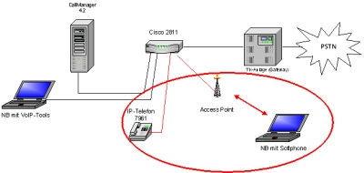 Kommunikation von LAN- und WLAN-Komponente