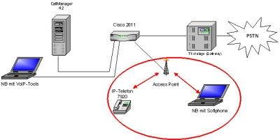 Testumgebung VoIP Kommunikation