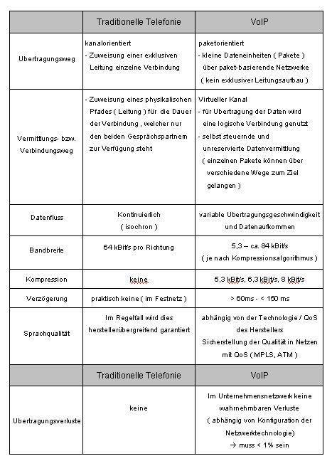 Vergleich von traditioneller Telefonie und VoIP