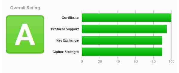 """Beispiel: Mit einem """"Let's Encrypt""""-Zertifikat ausgestattete ownCloud-Lösung bei All-Inkl.com. Der Qualys SSL Labs Report fällt mit """"A"""" aus. Damit steht die private Cloud besser da, als viele Firmen-Homepages."""