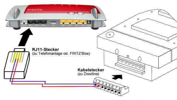 Schematische Darstellung: Die mittleren beiden Pins des RJ11-Steckers müssen mit den Ports 1 & 2 des DoorLine-Kabelsteckers verbunden werden. Bildnachweis: AVM, Telegärtner. Montage: PCDAILY