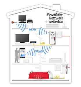 Darstellung einer Powerline-Brücke. Ein LAN-Kabel ist nur noch zwischen Powerline-Adapter und Router notwendig. Grafik: AVM